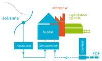 Schéma de fonctionnement d'une éolienne